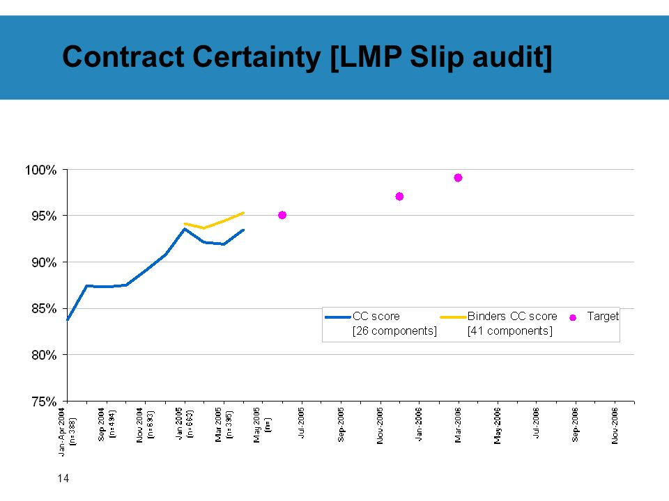 Contract Certainty [LMP Slip audit]